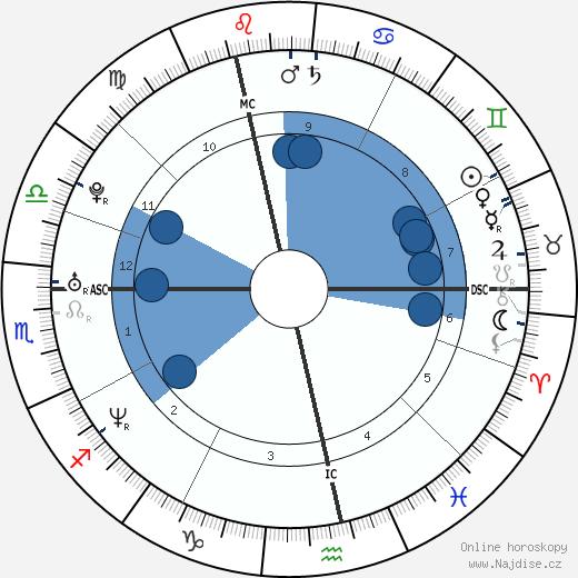 Sandra Nasic wikipedie, horoscope, astrology, instagram