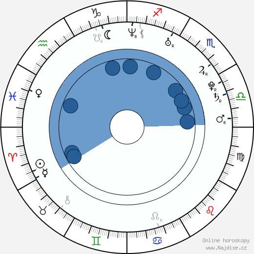 Sandra Nováková wikipedie, horoscope, astrology, instagram