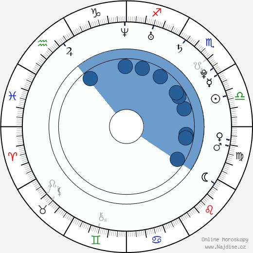 Sandra Záhlavová wikipedie, horoscope, astrology, instagram