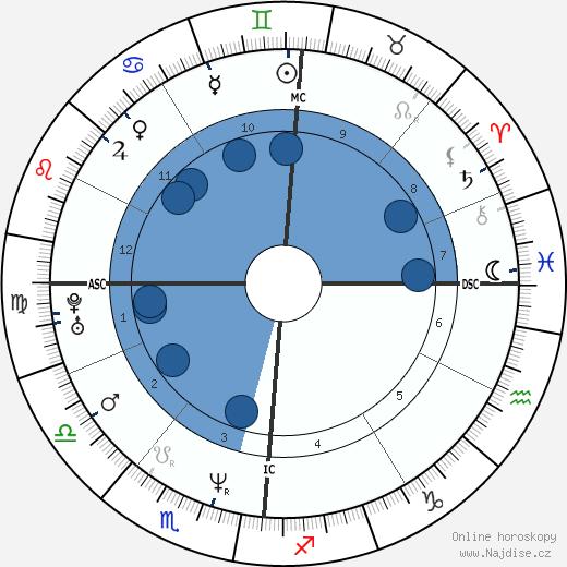 Sandrine Bonnaire wikipedie, horoscope, astrology, instagram