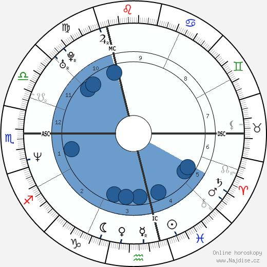 Sandrine Kiberlain wikipedie, horoscope, astrology, instagram