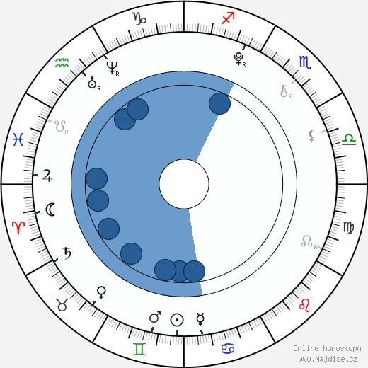 Sandro Iannotta wikipedie, horoscope, astrology, instagram