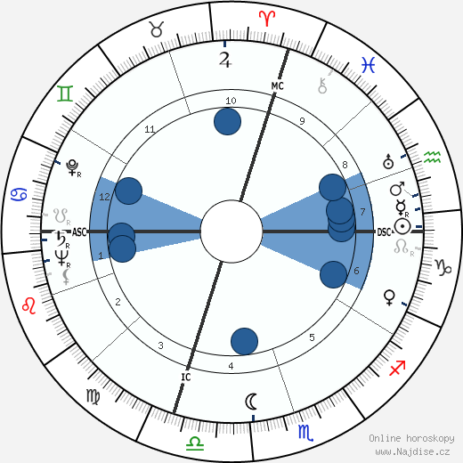 Sandy Block wikipedie, horoscope, astrology, instagram