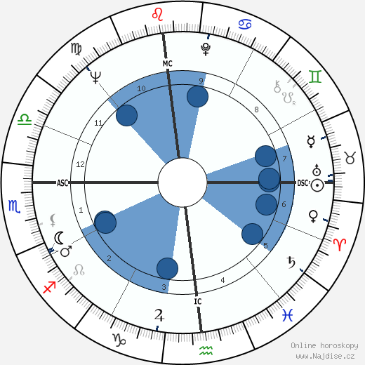 Sandy Dennis wikipedie, horoscope, astrology, instagram