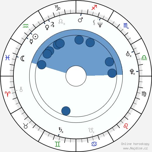 Sanna Myrttinen wikipedie, horoscope, astrology, instagram