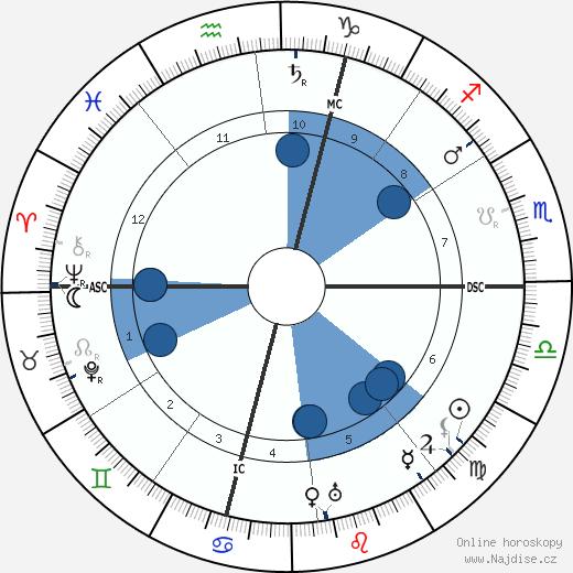 Sante Geronimo Caserio wikipedie, horoscope, astrology, instagram