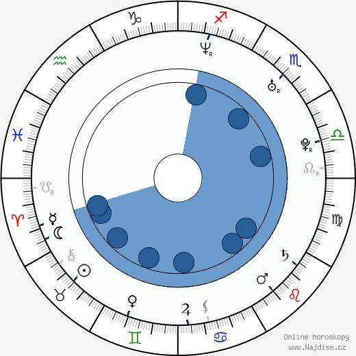 Santiago Cabrera wikipedie, horoscope, astrology, instagram
