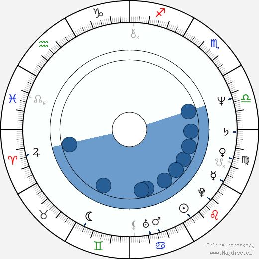 Santiago Calatrava wikipedie, horoscope, astrology, instagram