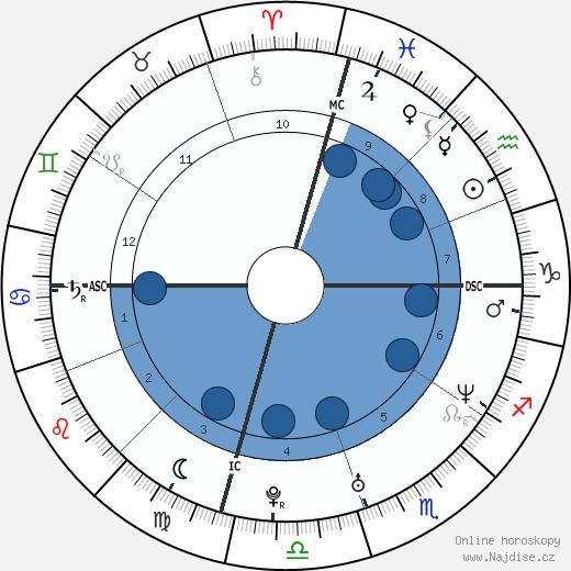 Sara Gilbert wikipedie, horoscope, astrology, instagram