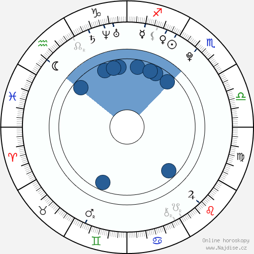 Sarah Hyland wikipedie, horoscope, astrology, instagram