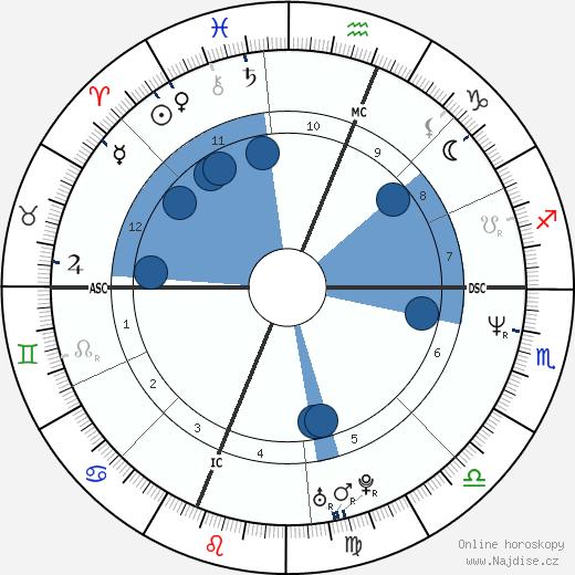 Sarah Jessica Parker wikipedie, horoscope, astrology, instagram