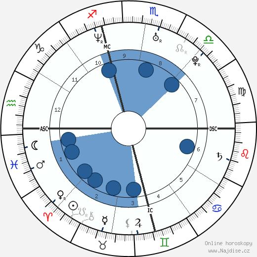 Sarah Michelle Gellar wikipedie, horoscope, astrology, instagram