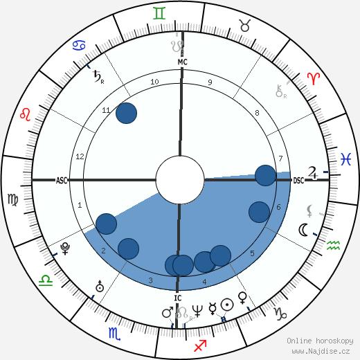 Sarah Paulson wikipedie, horoscope, astrology, instagram