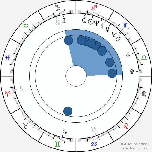Sarah Rafferty wikipedie, horoscope, astrology, instagram