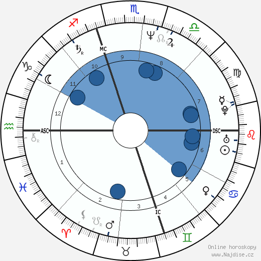 Sarah Schulman wikipedie, horoscope, astrology, instagram