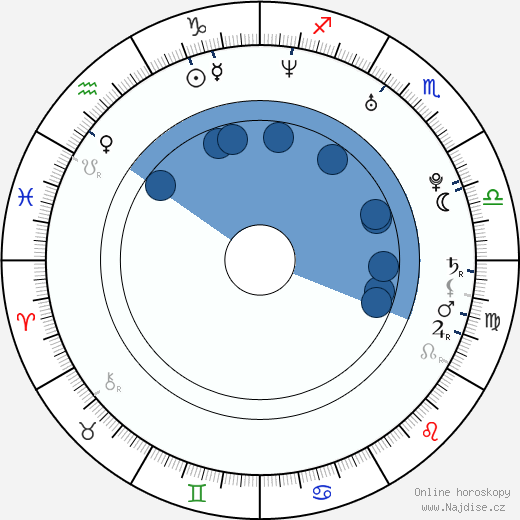 Sarah Shahi wikipedie, horoscope, astrology, instagram