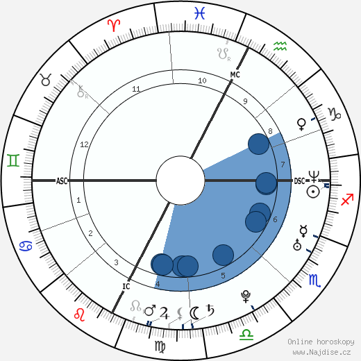 Sarah Teitel wikipedie, horoscope, astrology, instagram