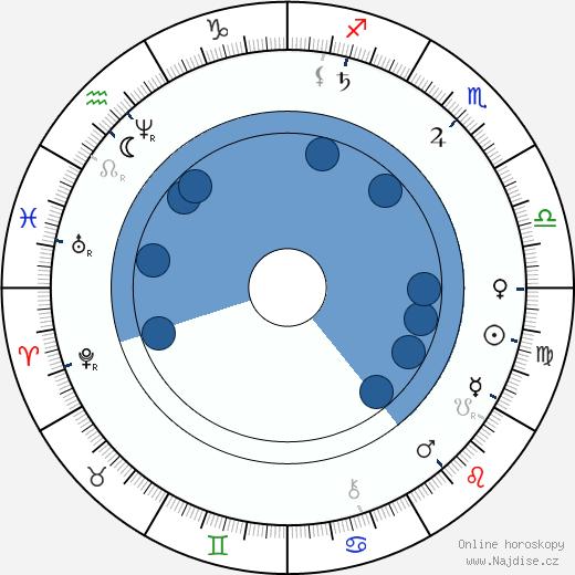 Sarah Winchester wikipedie, horoscope, astrology, instagram