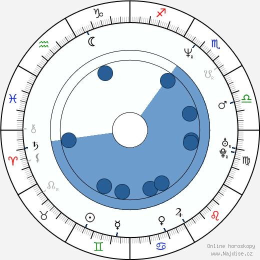 Šárka Marková-Brázdová wikipedie, horoscope, astrology, instagram