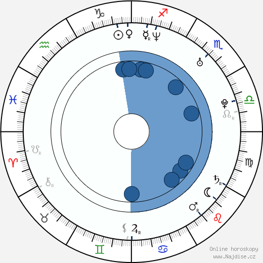 Šárka Marková wikipedie, horoscope, astrology, instagram