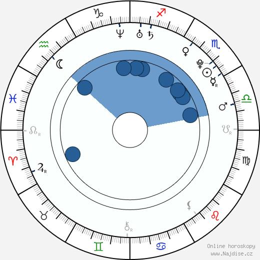 Šárka Vaňková wikipedie, horoscope, astrology, instagram