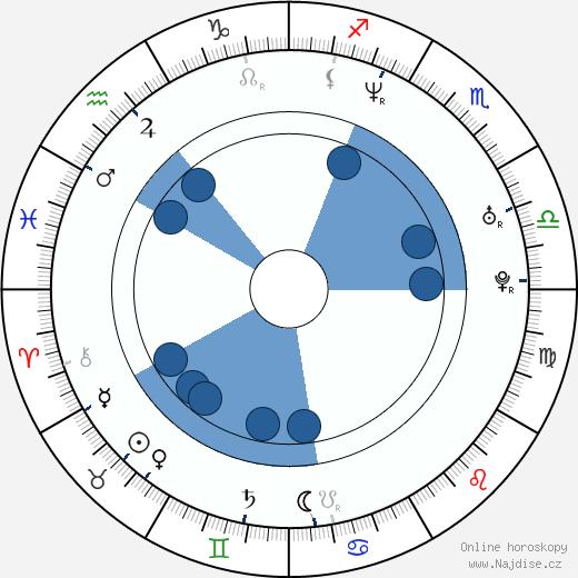 Šárka Vojtková wikipedie, horoscope, astrology, instagram