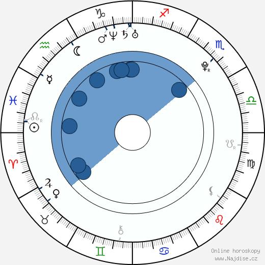 Sasha Grey wikipedie, horoscope, astrology, instagram