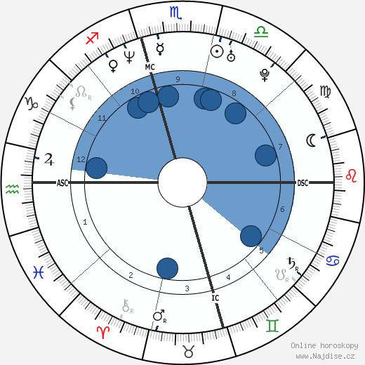 Sasha Roiz wikipedie, horoscope, astrology, instagram