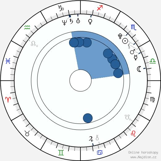 Sasha Strunin wikipedie, horoscope, astrology, instagram