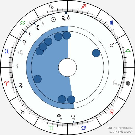 Sasu Haapanen wikipedie, horoscope, astrology, instagram