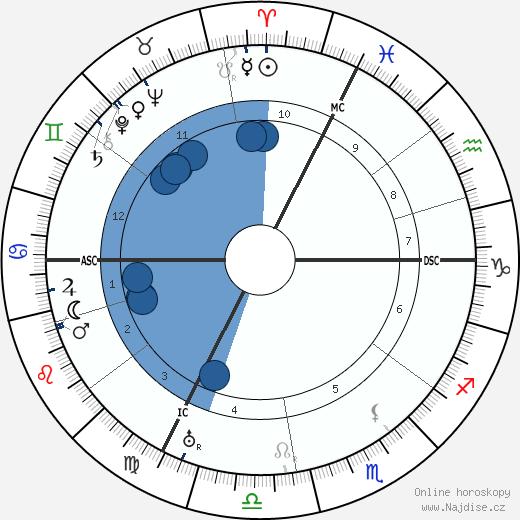 Saturnin Fabre wikipedie, horoscope, astrology, instagram