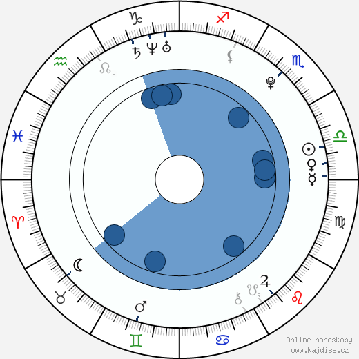 Scarlett Byrne wikipedie, horoscope, astrology, instagram