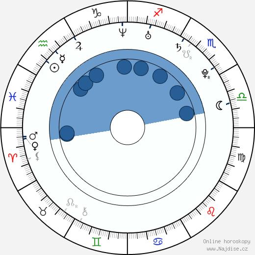 Scarlett Fay wikipedie, horoscope, astrology, instagram