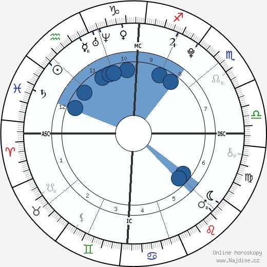 Schuyler Frances Fox wikipedie, horoscope, astrology, instagram
