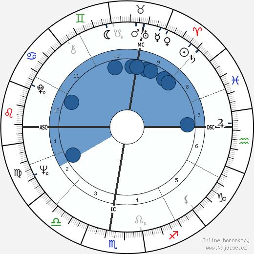 Scilla Gabel wikipedie, horoscope, astrology, instagram