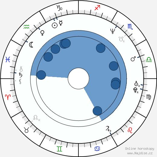 Scott Christopher wikipedie, horoscope, astrology, instagram