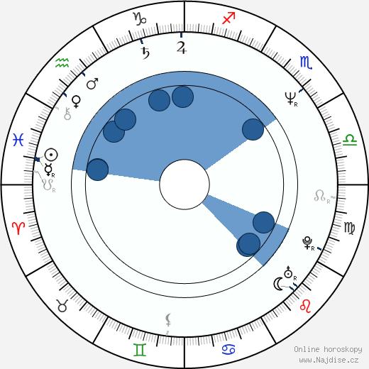 Scott Frank wikipedie, horoscope, astrology, instagram