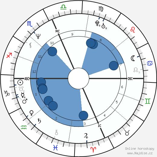 Scott Ian wikipedie, horoscope, astrology, instagram