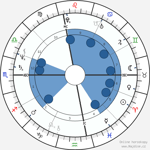 Scott J. Nelson wikipedie, horoscope, astrology, instagram