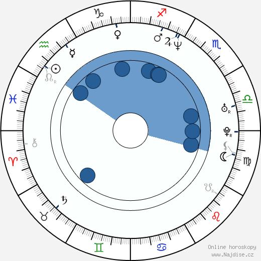 Scott Menville wikipedie, horoscope, astrology, instagram