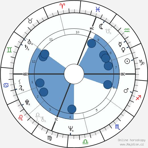 Scott Walker wikipedie, horoscope, astrology, instagram