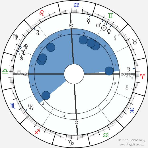 Scott Wolf wikipedie, horoscope, astrology, instagram