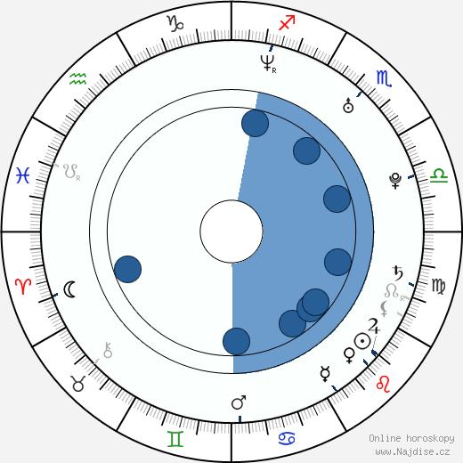 Scott Zabielski wikipedie, horoscope, astrology, instagram