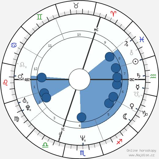 Seal wikipedie, horoscope, astrology, instagram