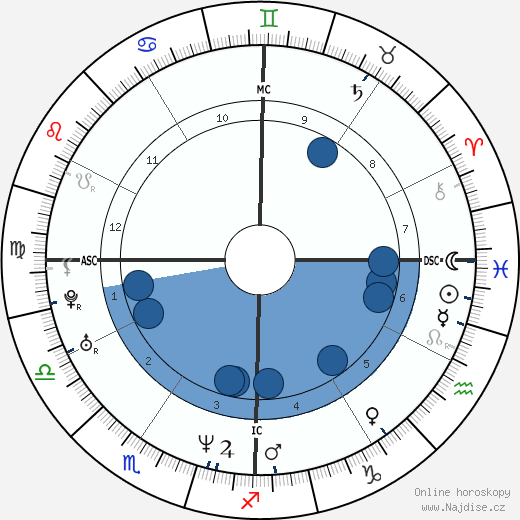 Sean Astin wikipedie, horoscope, astrology, instagram