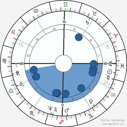 Sean Astin wikipedie, horoscope, astrology, instagram