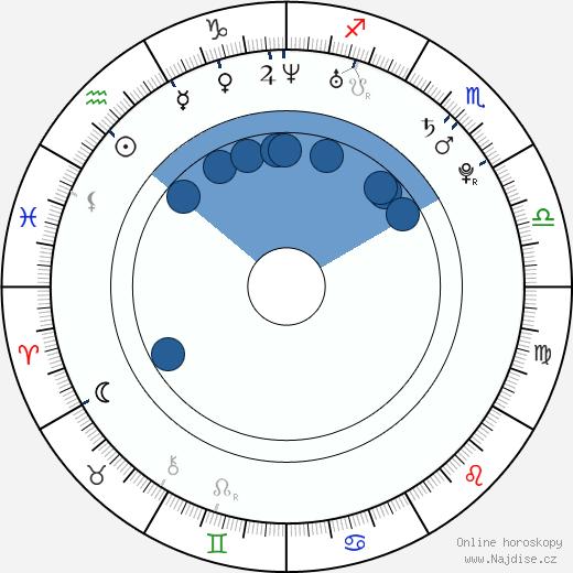 Sean Bergenheim wikipedie, horoscope, astrology, instagram