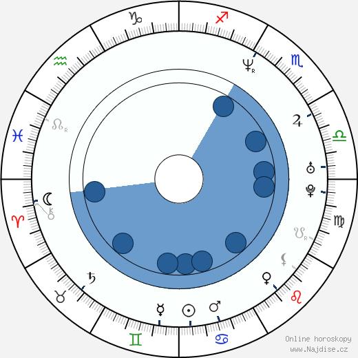 Sean Hayes wikipedie, horoscope, astrology, instagram