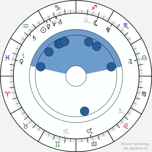 Sean Keenan wikipedie, horoscope, astrology, instagram