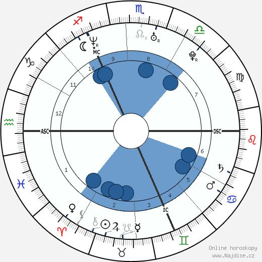 Sean Maguire wikipedie, horoscope, astrology, instagram